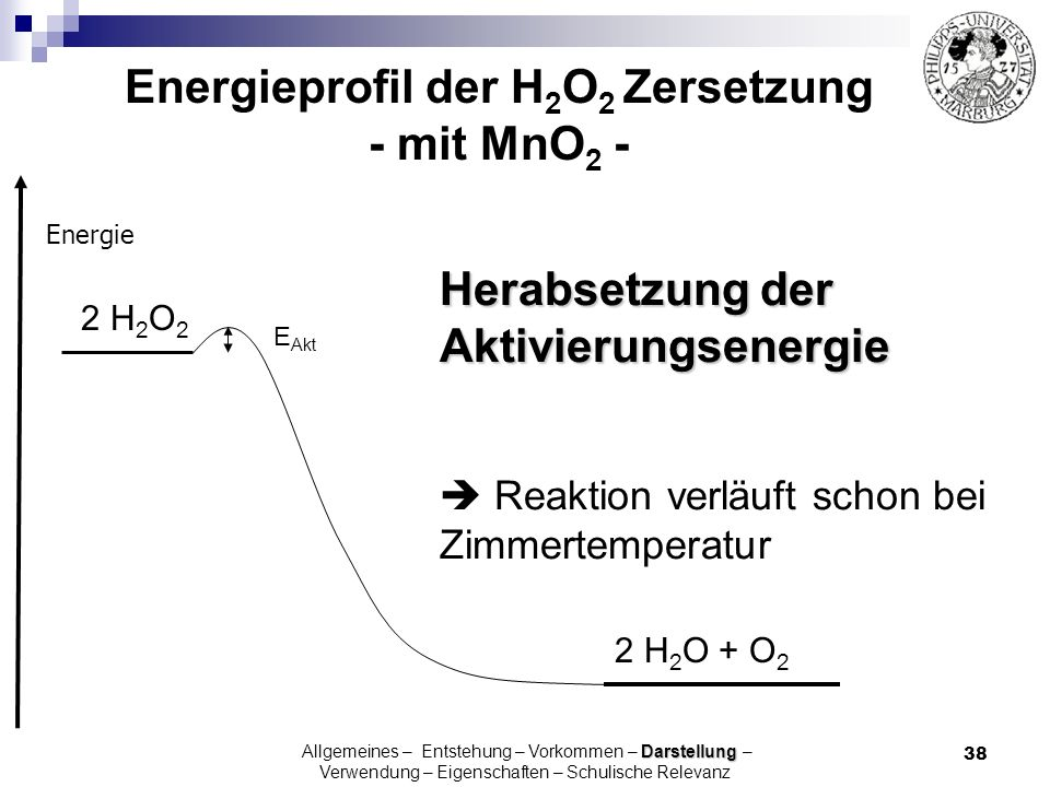Energieprofil der H2O2 Zersetzung - mit MnO2 -