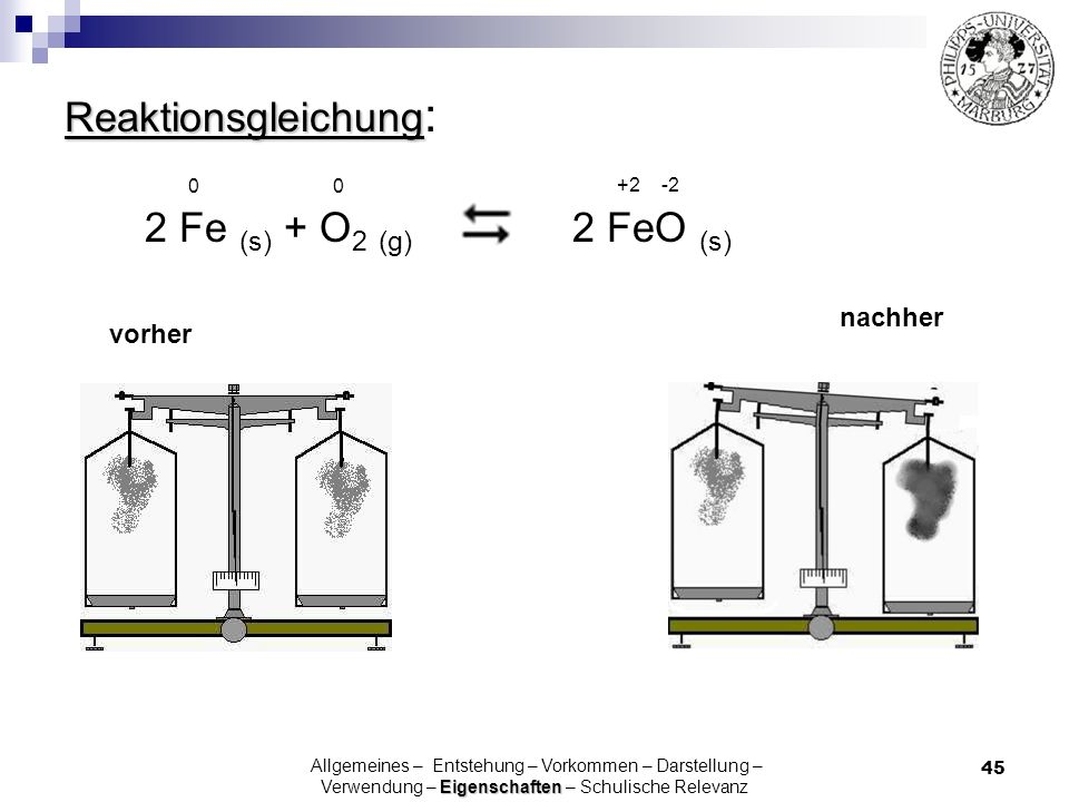 Reaktionsgleichung: 2 Fe (s) + O2 (g) 2 FeO (s) 0 0 +2 -2 nachher