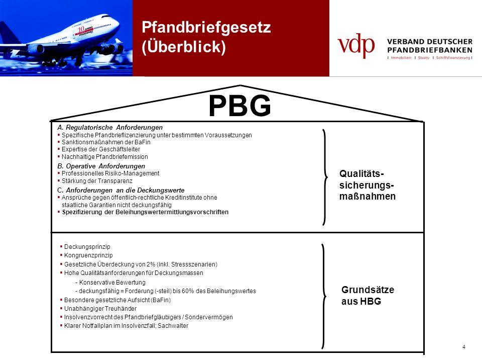 PBG Pfandbriefgesetz (Überblick) Qualitäts- sicherungs-maßnahmen