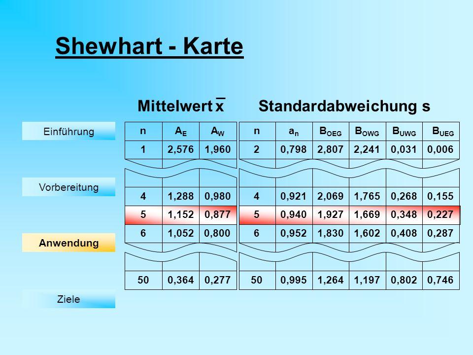 Shewhart - Karte Mittelwert x Standardabweichung s n AE AW 4 1 5 6 50
