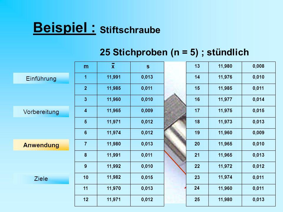 Beispiel : Stiftschraube 25 Stichproben (n = 5) ; stündlich O 12 -0,1