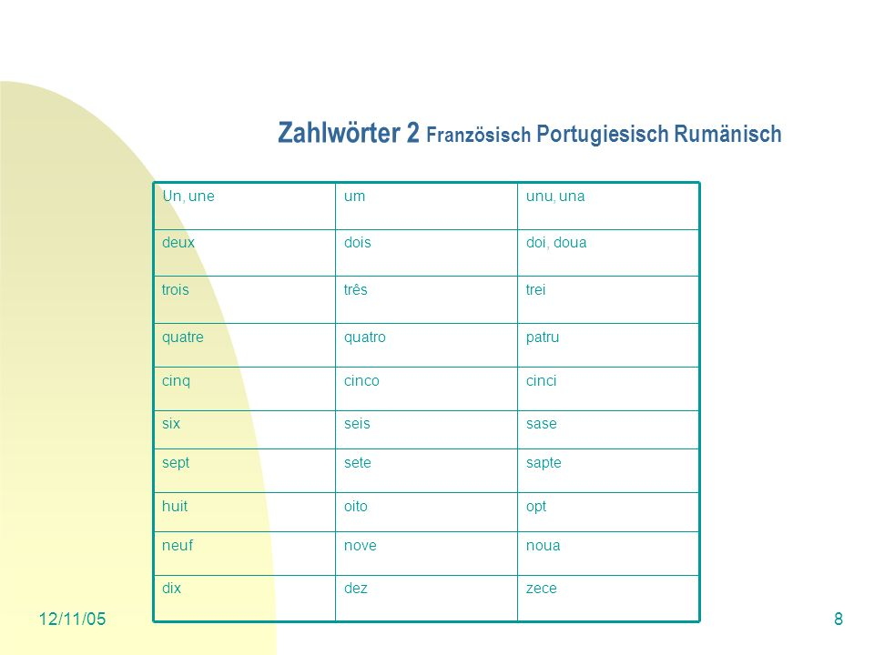 Zahlwörter 2 Französisch Portugiesisch Rumänisch