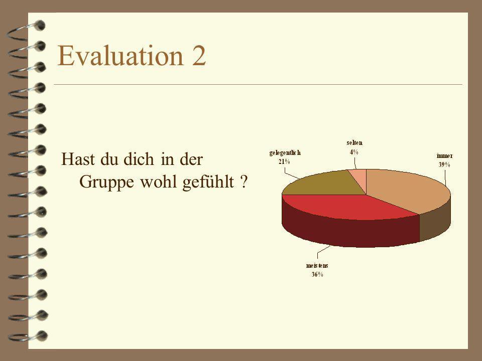 Evaluation 2 Hast du dich in der Gruppe wohl gefühlt