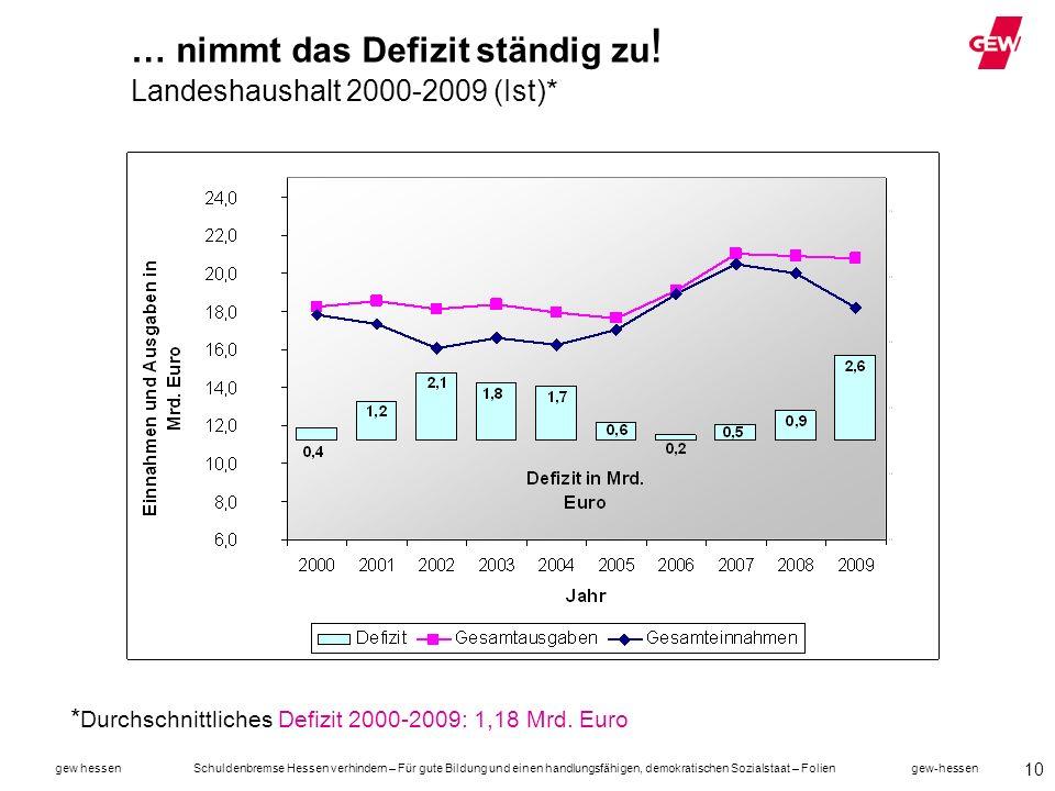 … nimmt das Defizit ständig zu! Landeshaushalt 2000-2009 (Ist)*