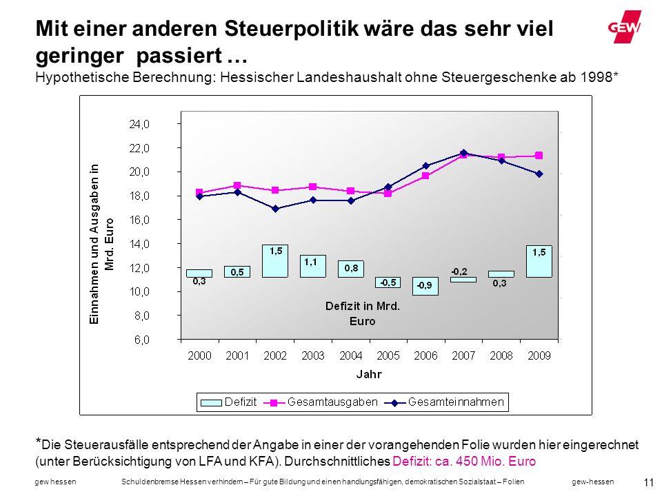 Mit einer anderen Steuerpolitik wäre das sehr viel geringer passiert … Hypothetische Berechnung: Hessischer Landeshaushalt ohne Steuergeschenke ab 1998*
