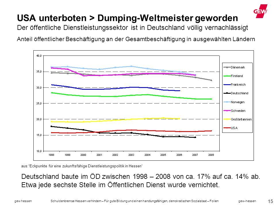 USA unterboten > Dumping-Weltmeister geworden Der öffentliche Dienstleistungssektor ist in Deutschland völlig vernachlässigt Anteil öffentlicher Beschäftigung an der Gesamtbeschäftigung in ausgewählten Ländern