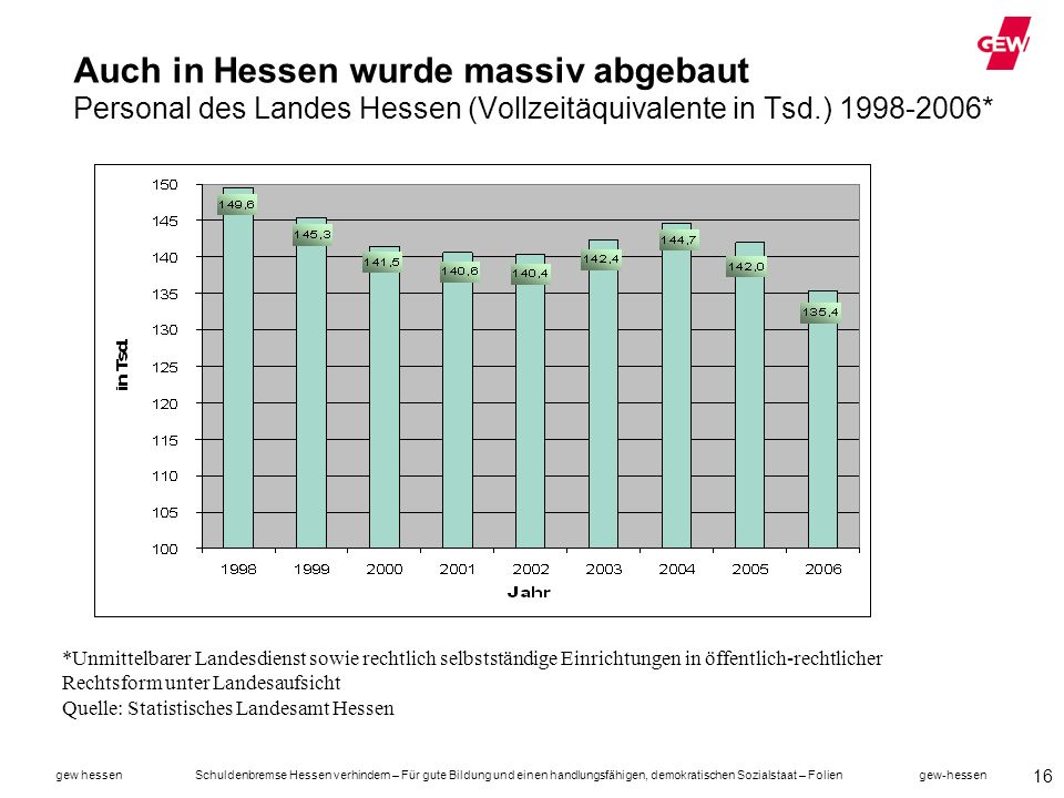 Auch in Hessen wurde massiv abgebaut Personal des Landes Hessen (Vollzeitäquivalente in Tsd.) 1998-2006*