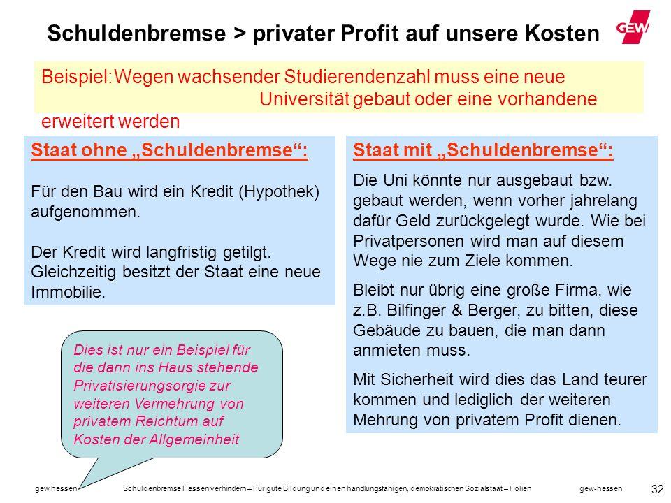 Schuldenbremse > privater Profit auf unsere Kosten