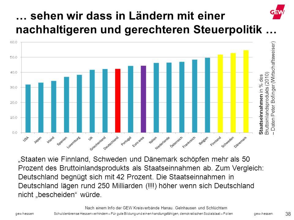 … sehen wir dass in Ländern mit einer nachhaltigeren und gerechteren Steuerpolitik …