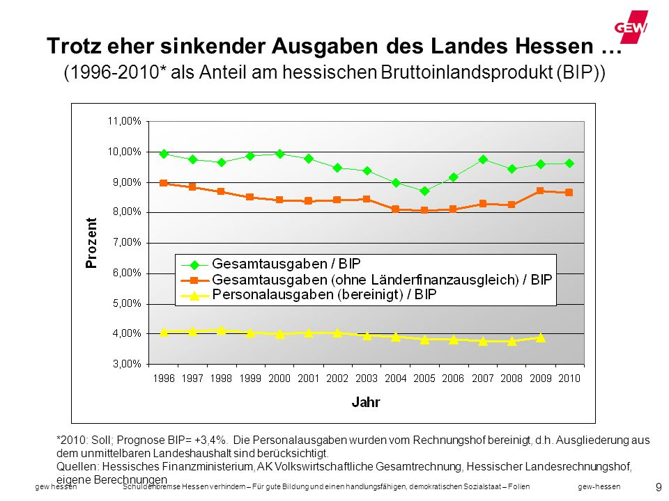 Trotz eher sinkender Ausgaben des Landes Hessen … (1996-2010