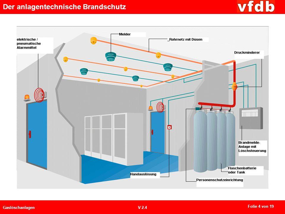 Brandmeldeanlage mit Löschansteuerung Melder / Handauslösung