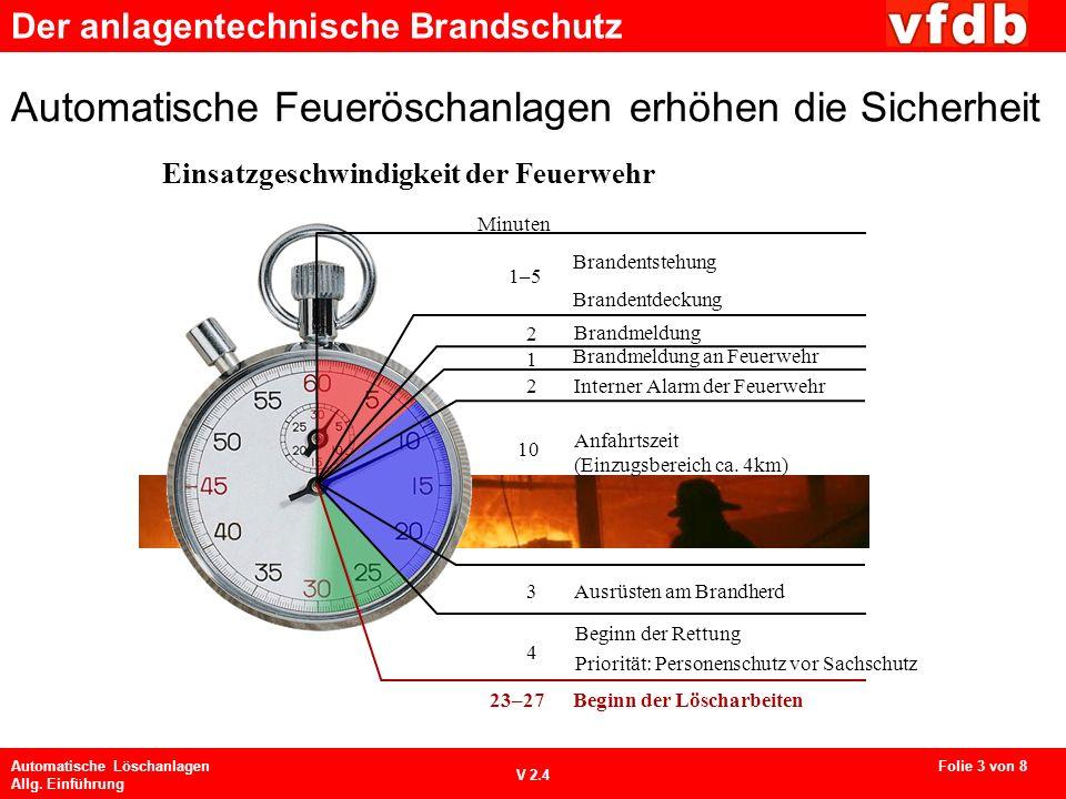 Automatische Feueröschanlagen erhöhen die Sicherheit