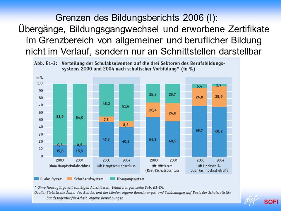 Grenzen des Bildungsberichts 2006 (I): Übergänge, Bildungsgangwechsel und erworbene Zertifikate ím Grenzbereich von allgemeiner und beruflicher Bildung nicht im Verlauf, sondern nur an Schnittstellen darstellbar