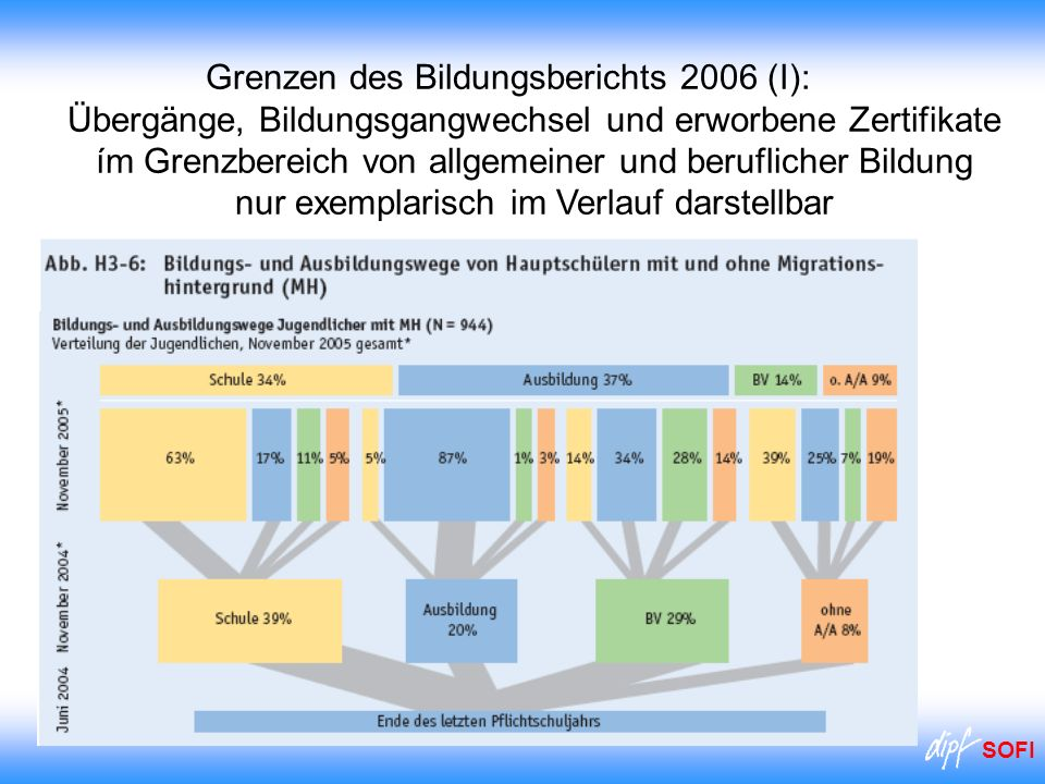 Grenzen des Bildungsberichts 2006 (I): Übergänge, Bildungsgangwechsel und erworbene Zertifikate ím Grenzbereich von allgemeiner und beruflicher Bildung nur exemplarisch im Verlauf darstellbar