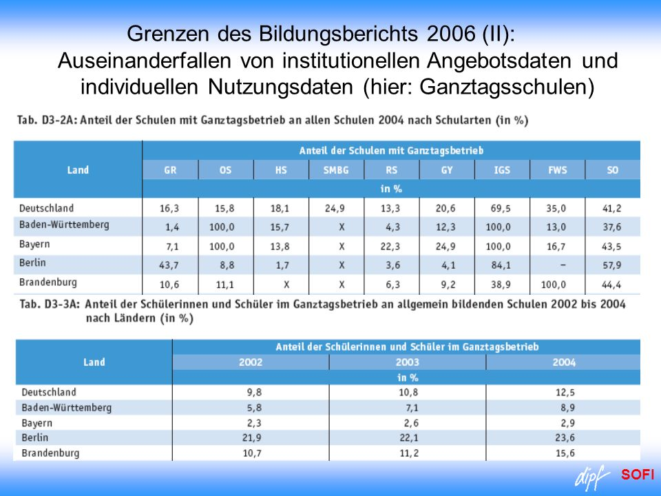 Grenzen des Bildungsberichts 2006 (II): Auseinanderfallen von institutionellen Angebotsdaten und individuellen Nutzungsdaten (hier: Ganztagsschulen)