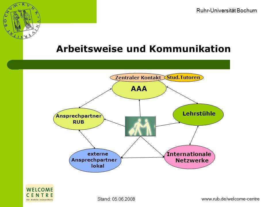 Arbeitsweise und Kommunikation
