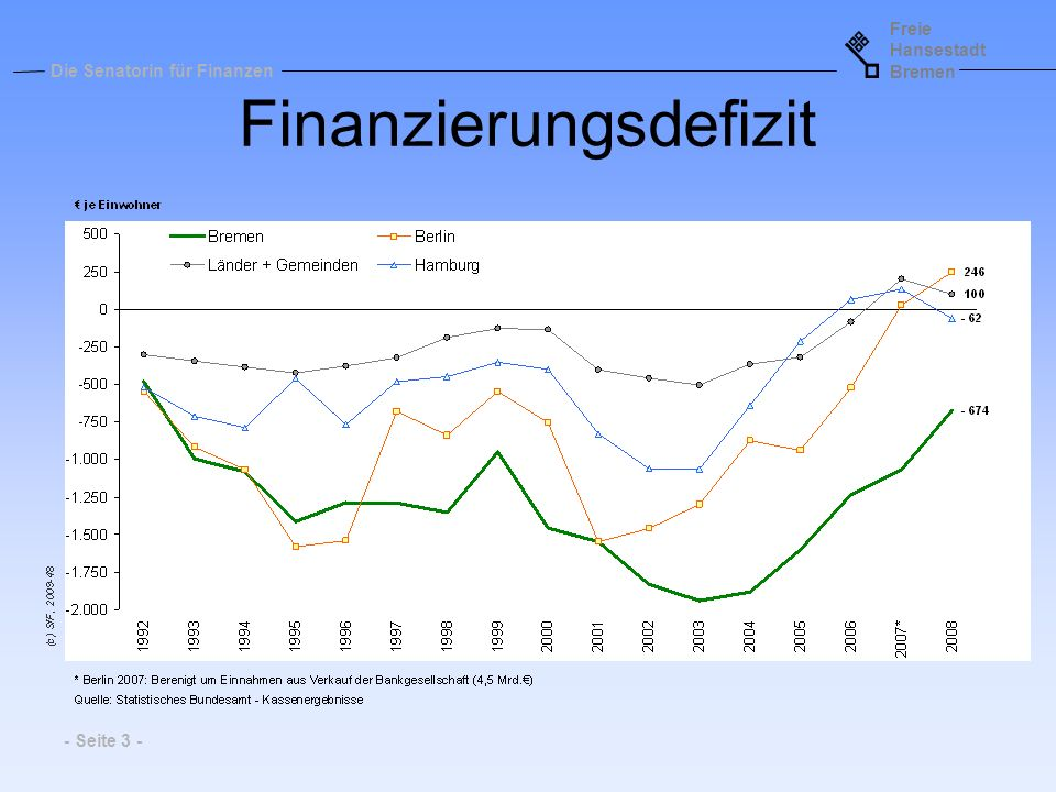 Finanzierungsdefizit