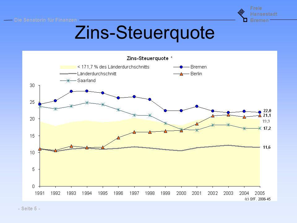 Zins-Steuerquote