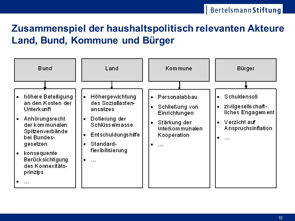Zusammenspiel der haushaltspolitisch relevanten Akteure Land, Bund, Kommune und Bürger