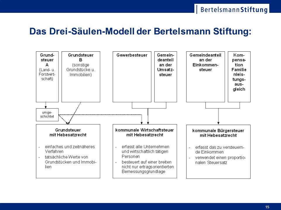 Das Drei-Säulen-Modell der Bertelsmann Stiftung: