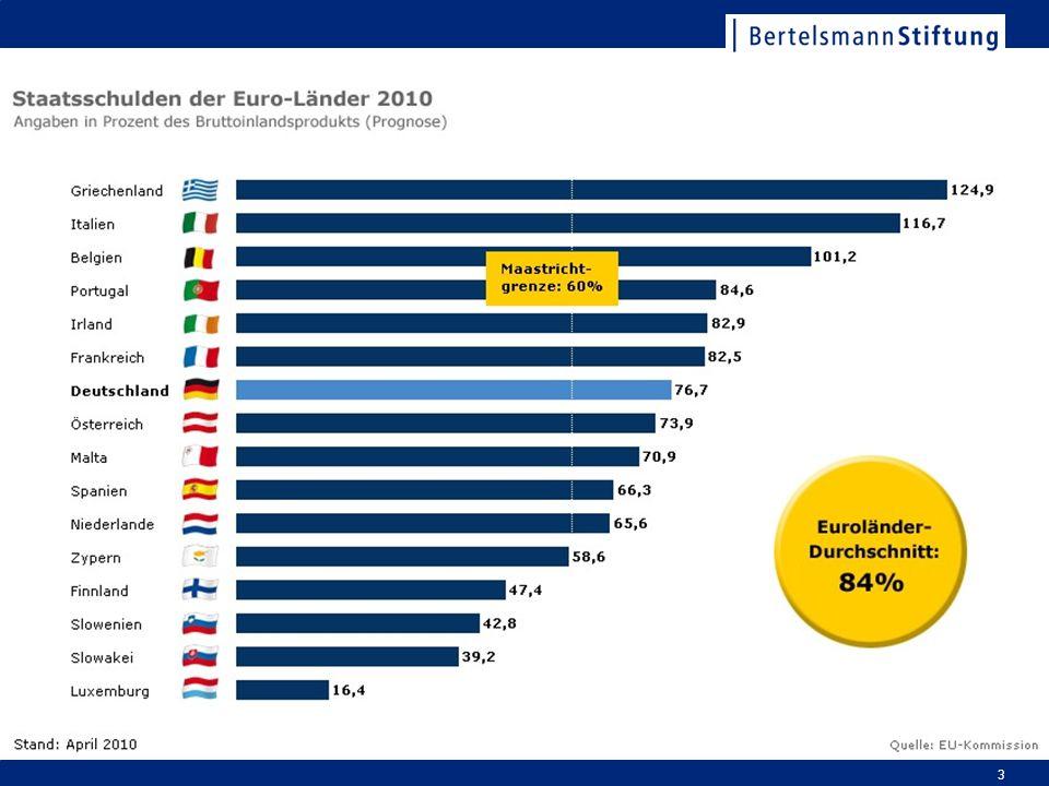 Die gute Nachricht: Die EU hat die Zeichen der Zeit erkannt und versucht, gegen zu steuern. Verschuldunsgrenzen: