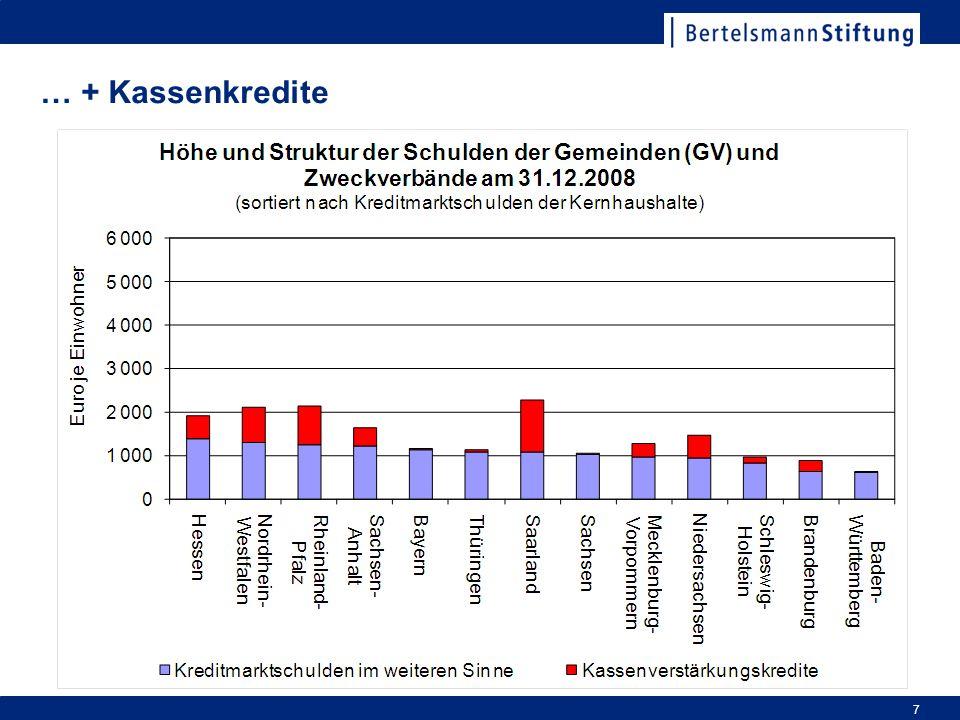 … + Kassenkredite Reihenfolge der Bundesländer verschiebt sich plötzlich. Saarland an der Spitze mit über2.000 € pro Kopf. (Saarbrücken)