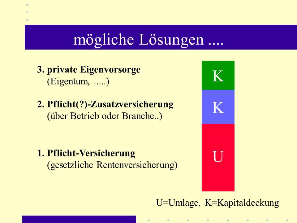 mögliche Lösungen .... K K U 3. private Eigenvorsorge