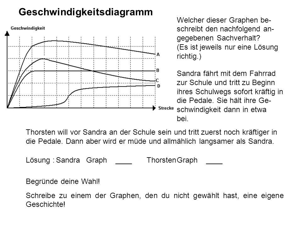 Geschwindigkeitsdiagramm