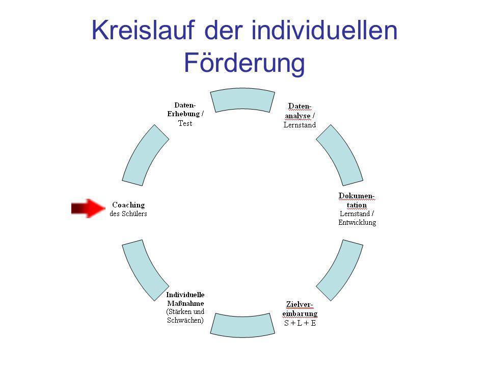 Kreislauf der individuellen Förderung