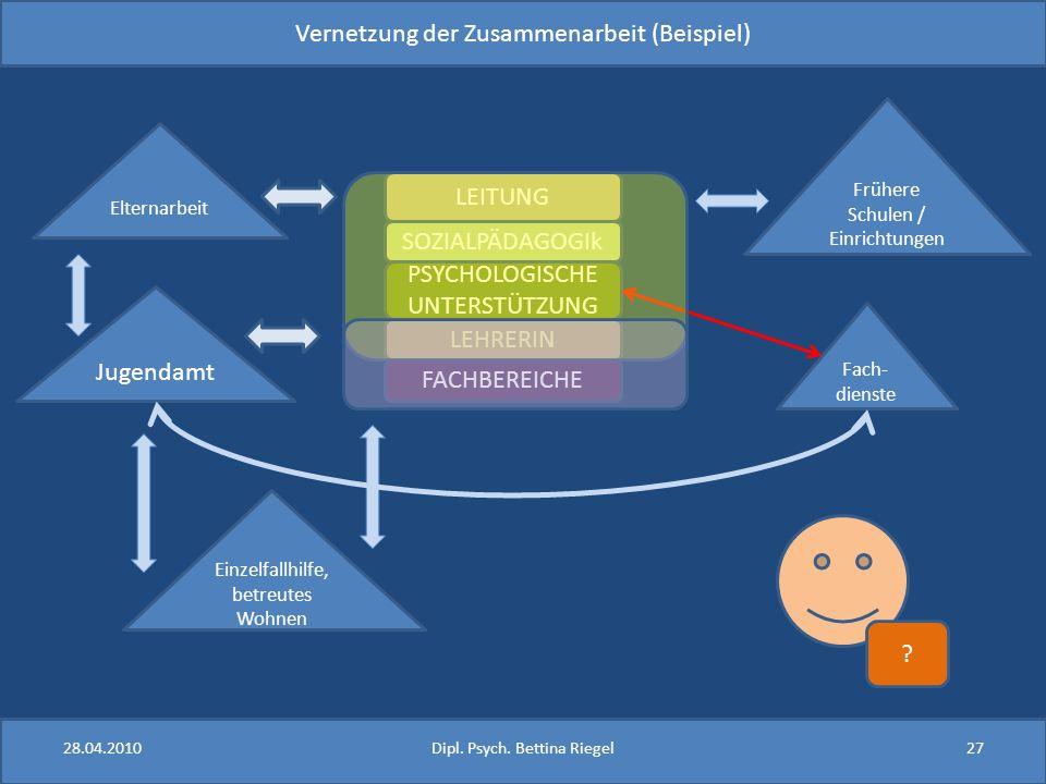 Vernetzung der Zusammenarbeit (Beispiel)