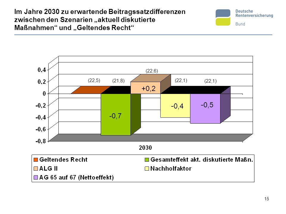 """Im Jahre 2030 zu erwartende Beitragssatzdifferenzen zwischen den Szenarien """"aktuell diskutierte Maßnahmen und """"Geltendes Recht"""
