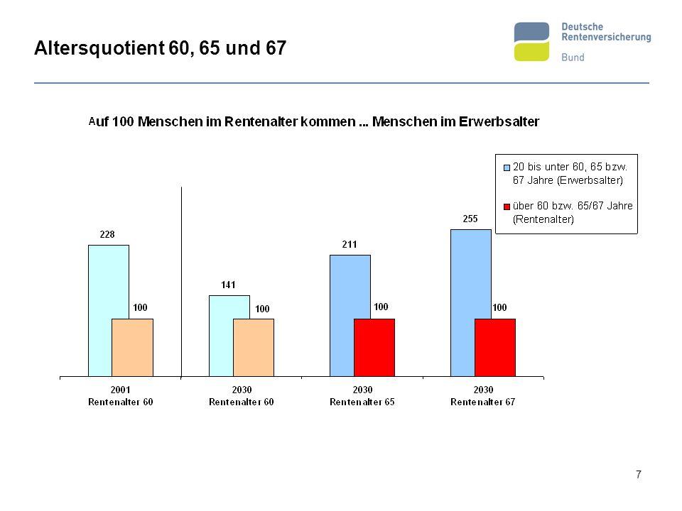 Altersquotient 60, 65 und 67