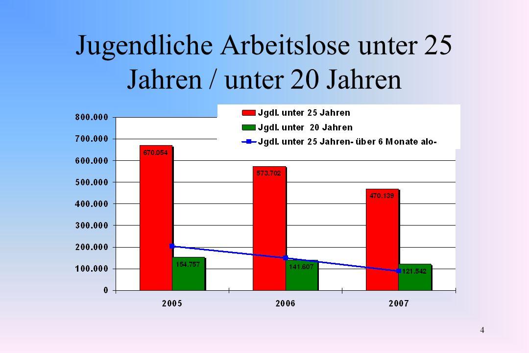 Jugendliche Arbeitslose unter 25 Jahren / unter 20 Jahren