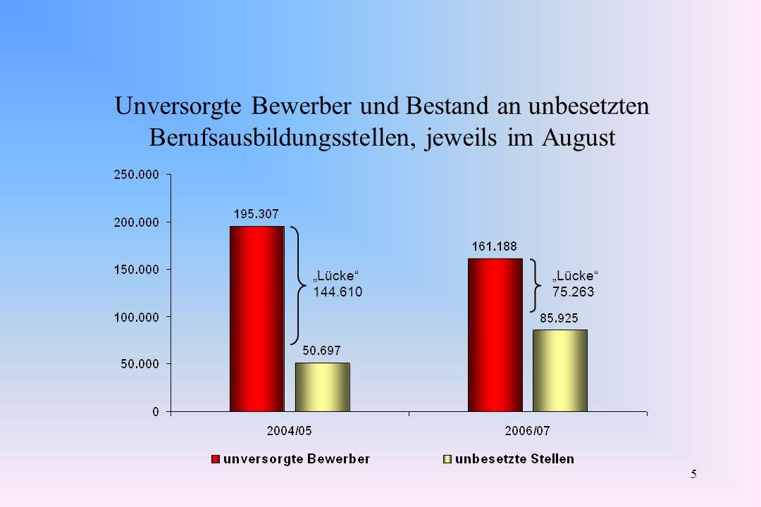 Unversorgte Bewerber und Bestand an unbesetzten Berufsausbildungsstellen, jeweils im August