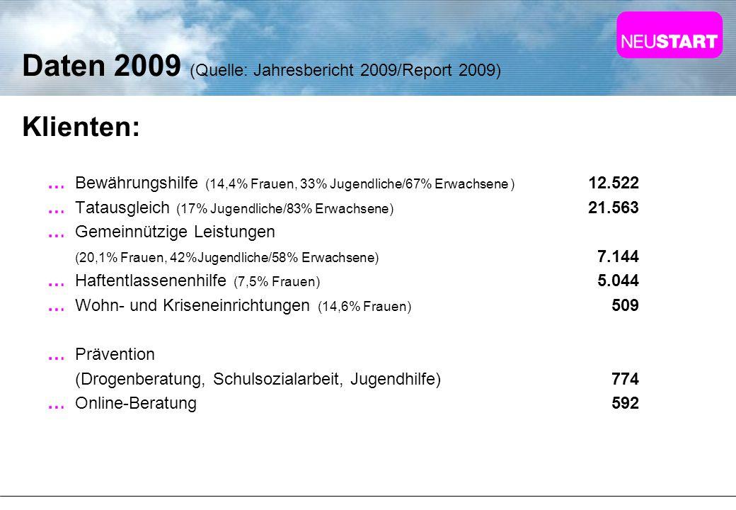 Daten 2009 (Quelle: Jahresbericht 2009/Report 2009)
