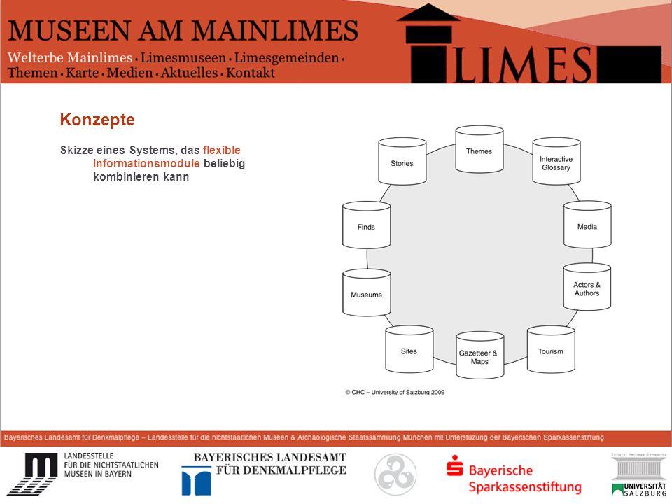 Start Konzepte Skizze eines Systems, das flexible Informationsmodule beliebig kombinieren kann