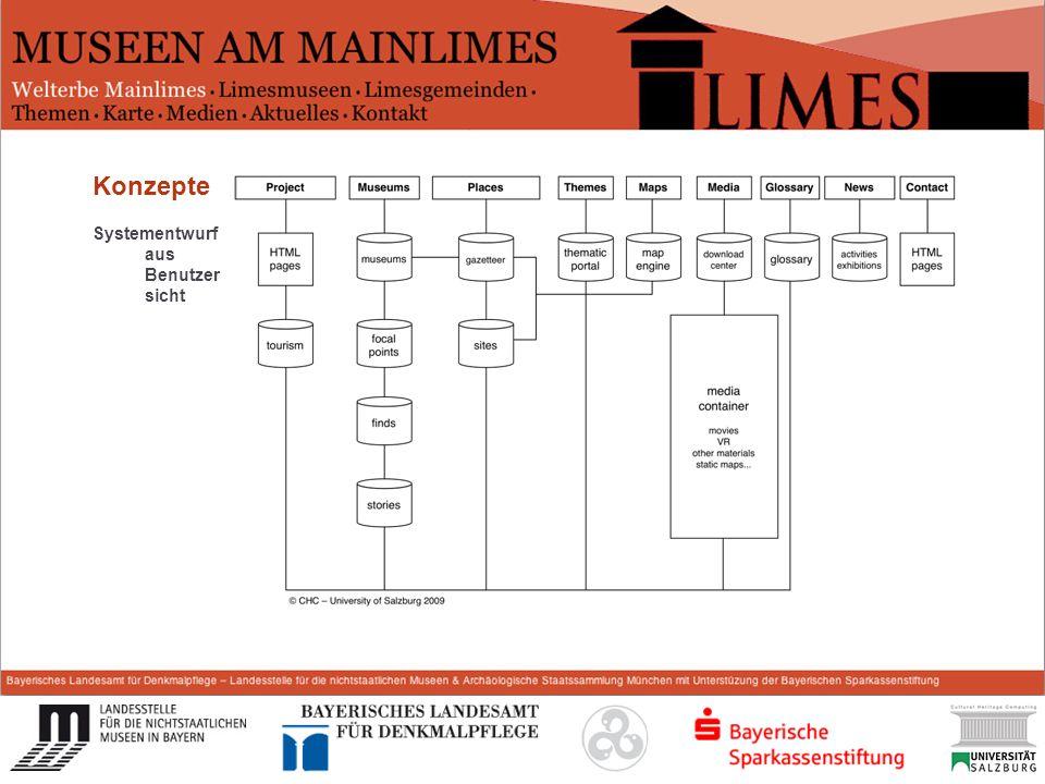 Start Konzepte Systementwurf aus Benutzersicht