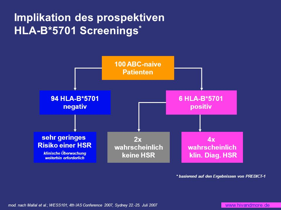 Implikation des prospektiven HLA-B*5701 Screenings*
