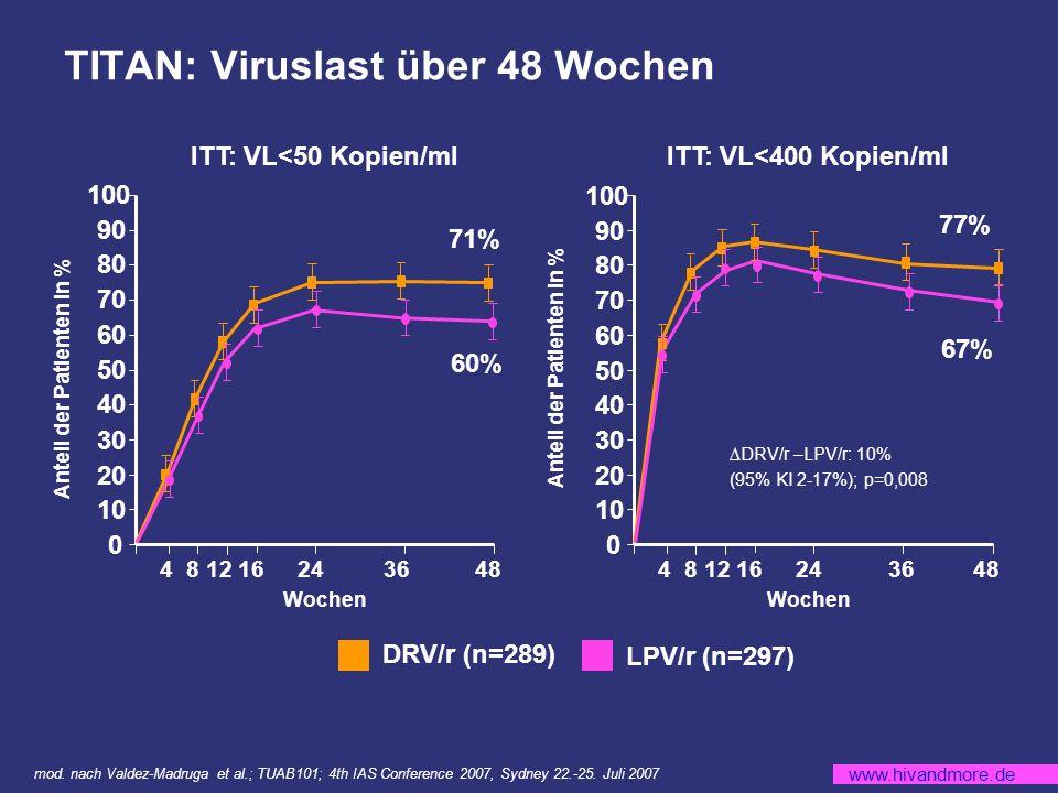 TITAN: Viruslast über 48 Wochen