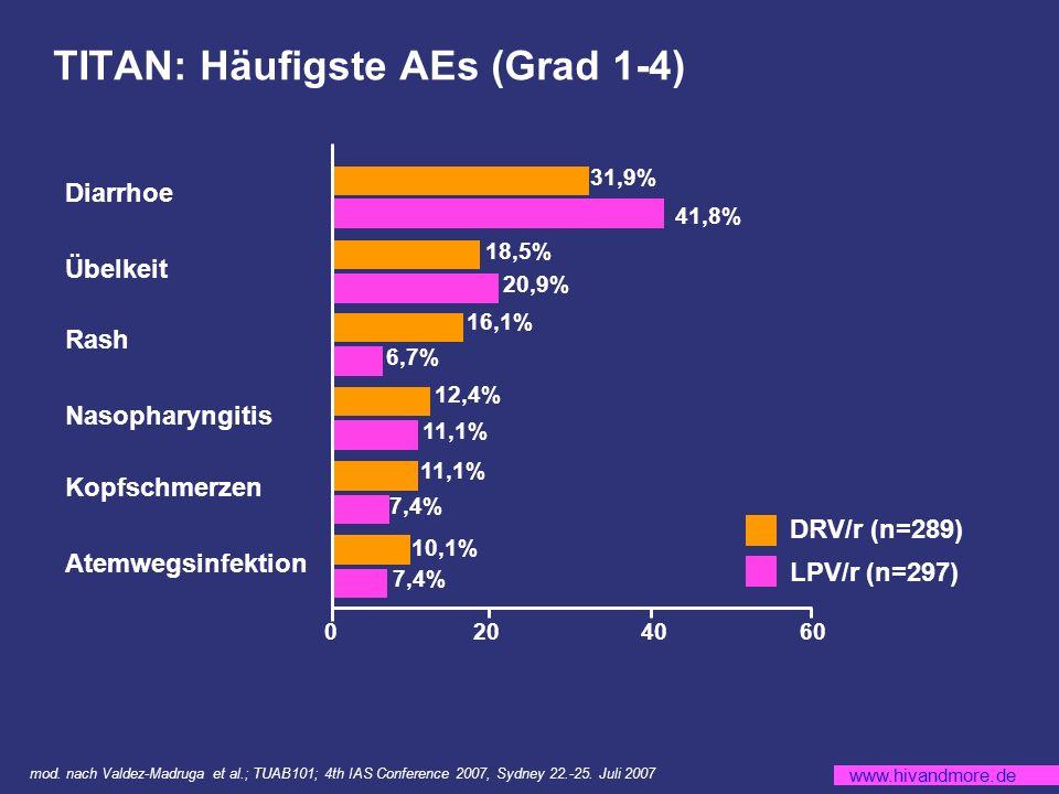 TITAN: Häufigste AEs (Grad 1-4)