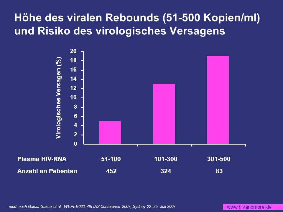 Virologisches Versagen (%)