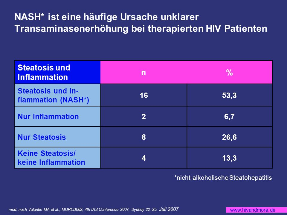 NASH* ist eine häufige Ursache unklarer Transaminasenerhöhung bei therapierten HIV Patienten