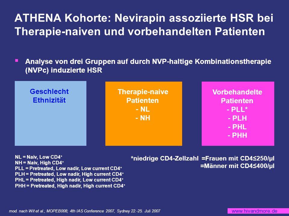 ATHENA Kohorte: Nevirapin assoziierte HSR bei Therapie-naiven und vorbehandelten Patienten