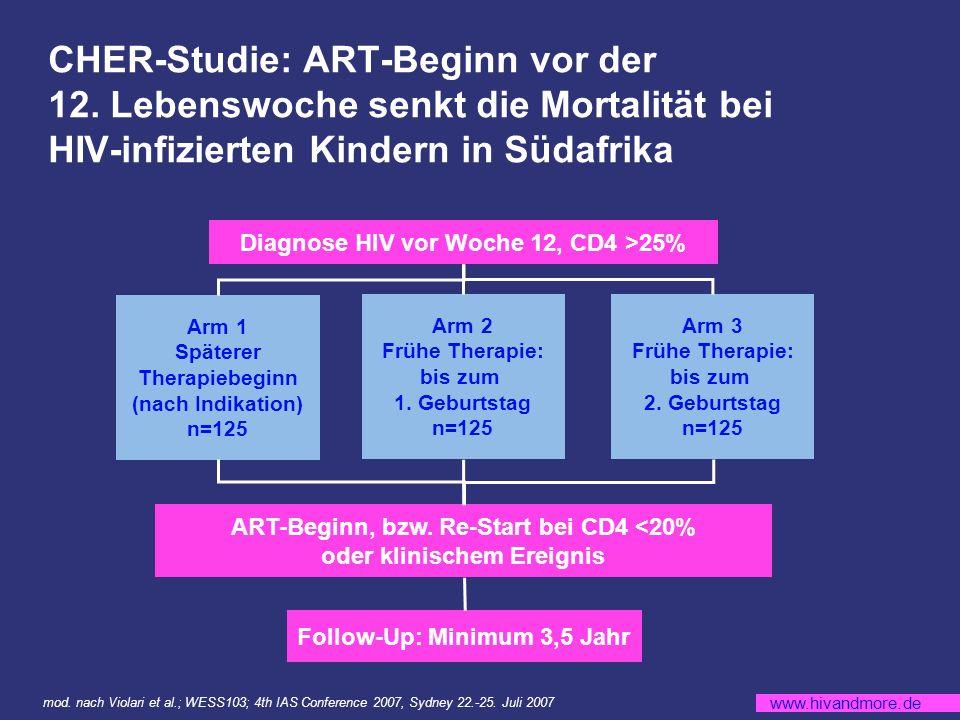 CHER-Studie: ART-Beginn vor der 12