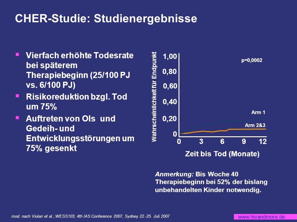 CHER-Studie: Studienergebnisse
