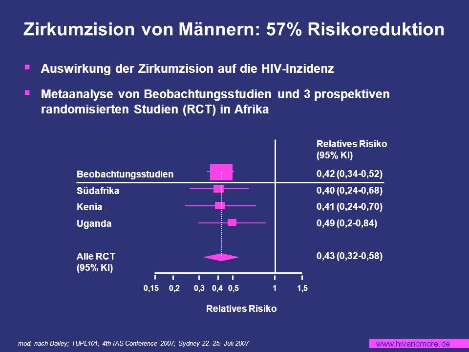 Zirkumzision von Männern: 57% Risikoreduktion