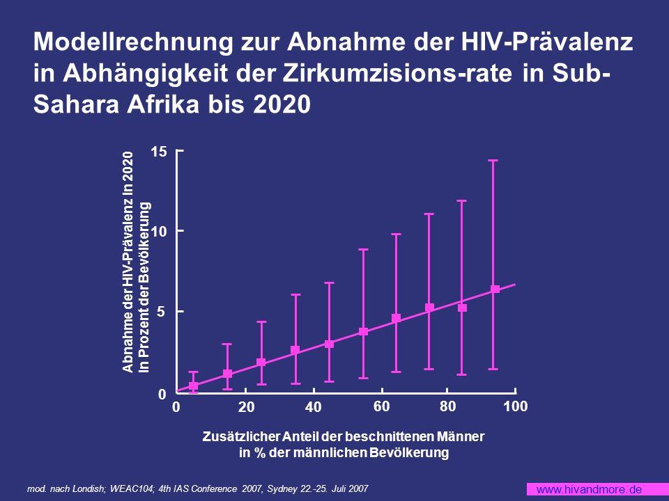 Modellrechnung zur Abnahme der HIV-Prävalenz in Abhängigkeit der Zirkumzisions-rate in Sub-Sahara Afrika bis 2020