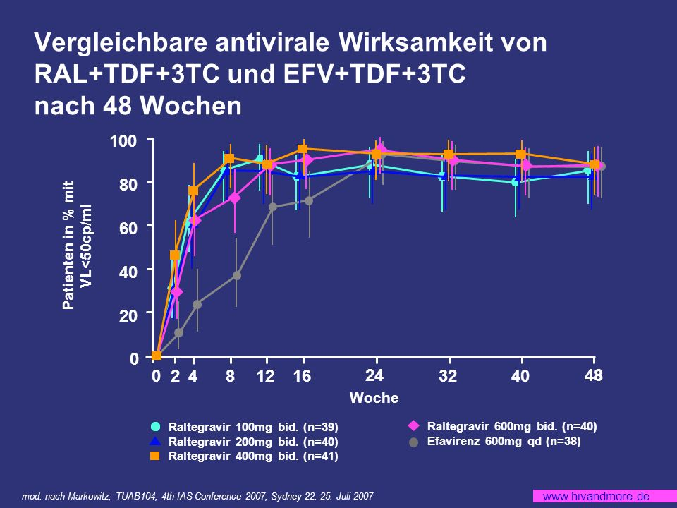 Patienten in % mit VL<50cp/ml