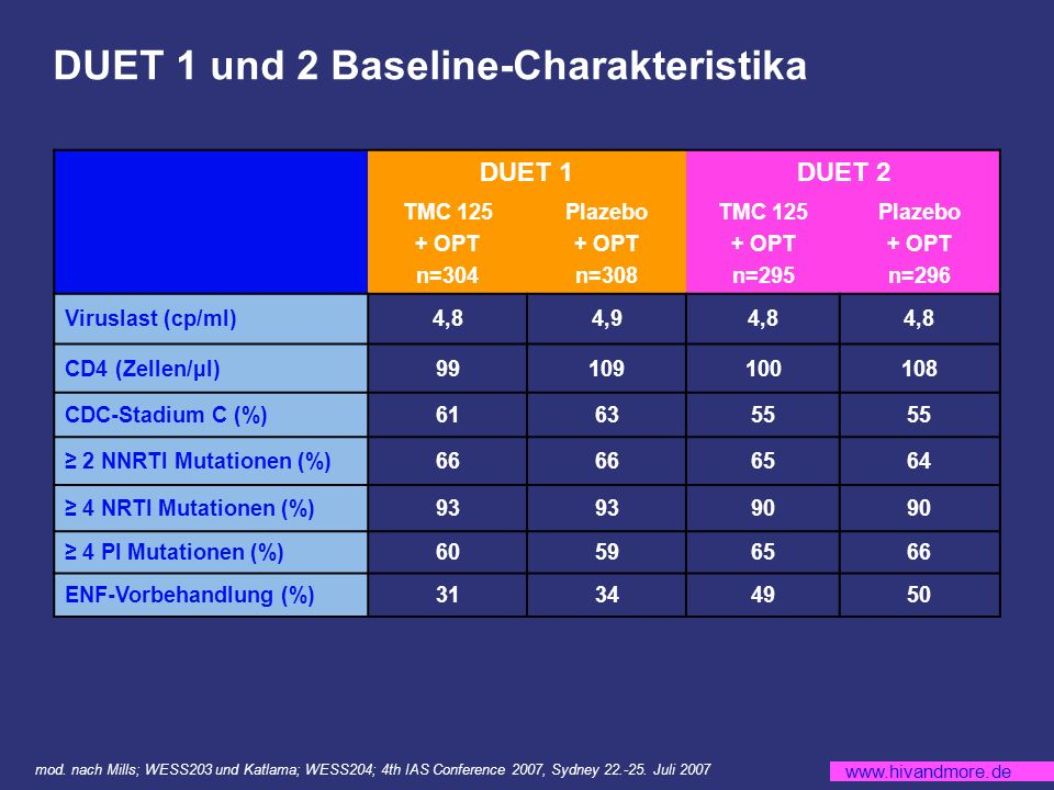 DUET 1 und 2 Baseline-Charakteristika