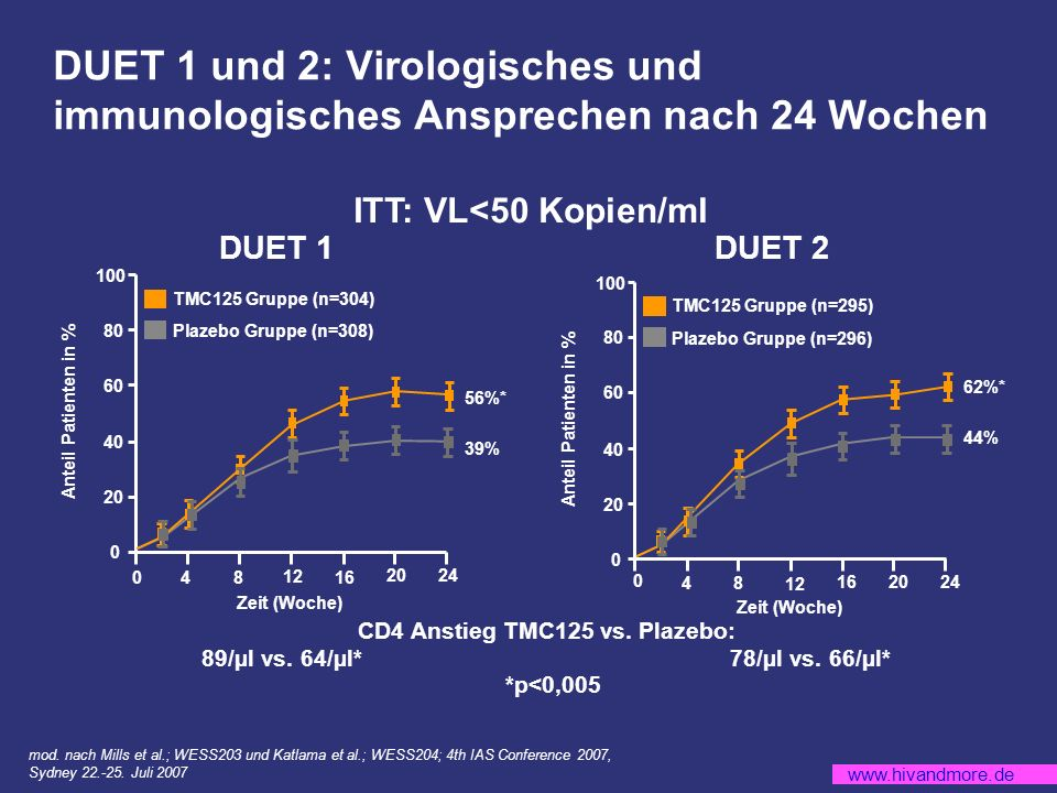 CD4 Anstieg TMC125 vs. Plazebo: